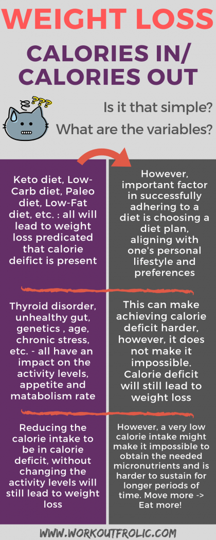 Infographic covering the topic of healthy eating, calories intake and weight loss